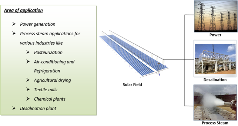 Solar Thermal Power Plant Solar Energy Services In India